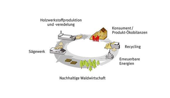 Kreislauf Nachhaltigkeit