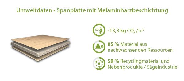Umweltdaten Dekorspanplatten
