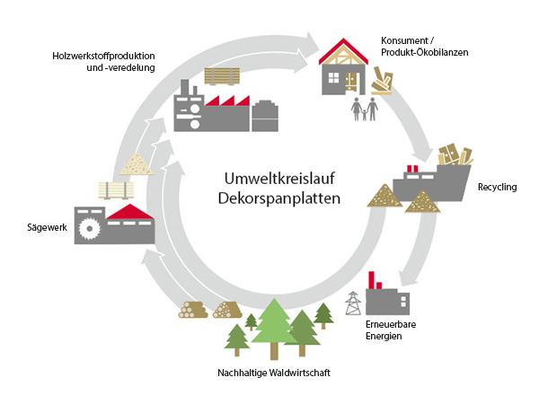 Umweltkreislauf Dekorspanplatten